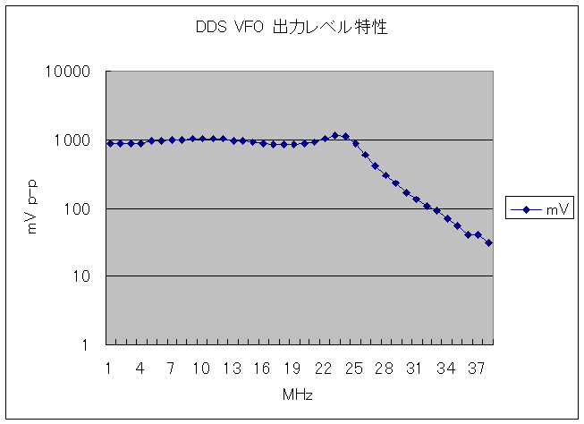 Dds_vfo_output