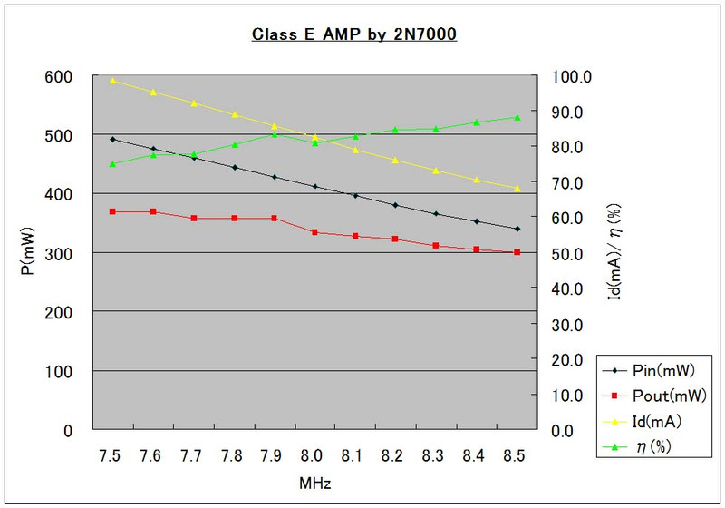 Classe_amp_pout