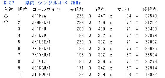 2018_saitama_kekka